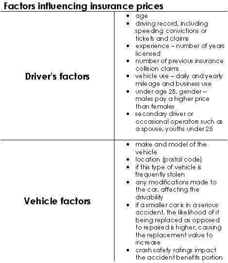 Chart of Factors Influencing Car Insurance Price