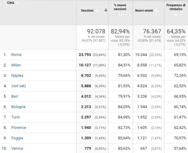 Analisi dati analytics locali