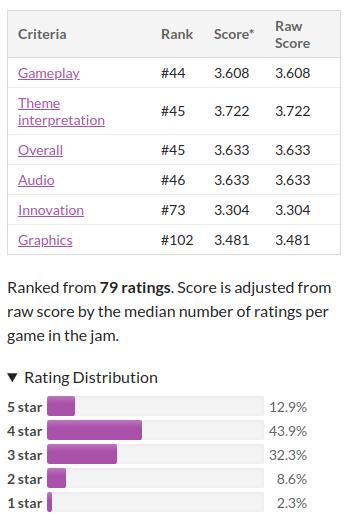 MoonHop results