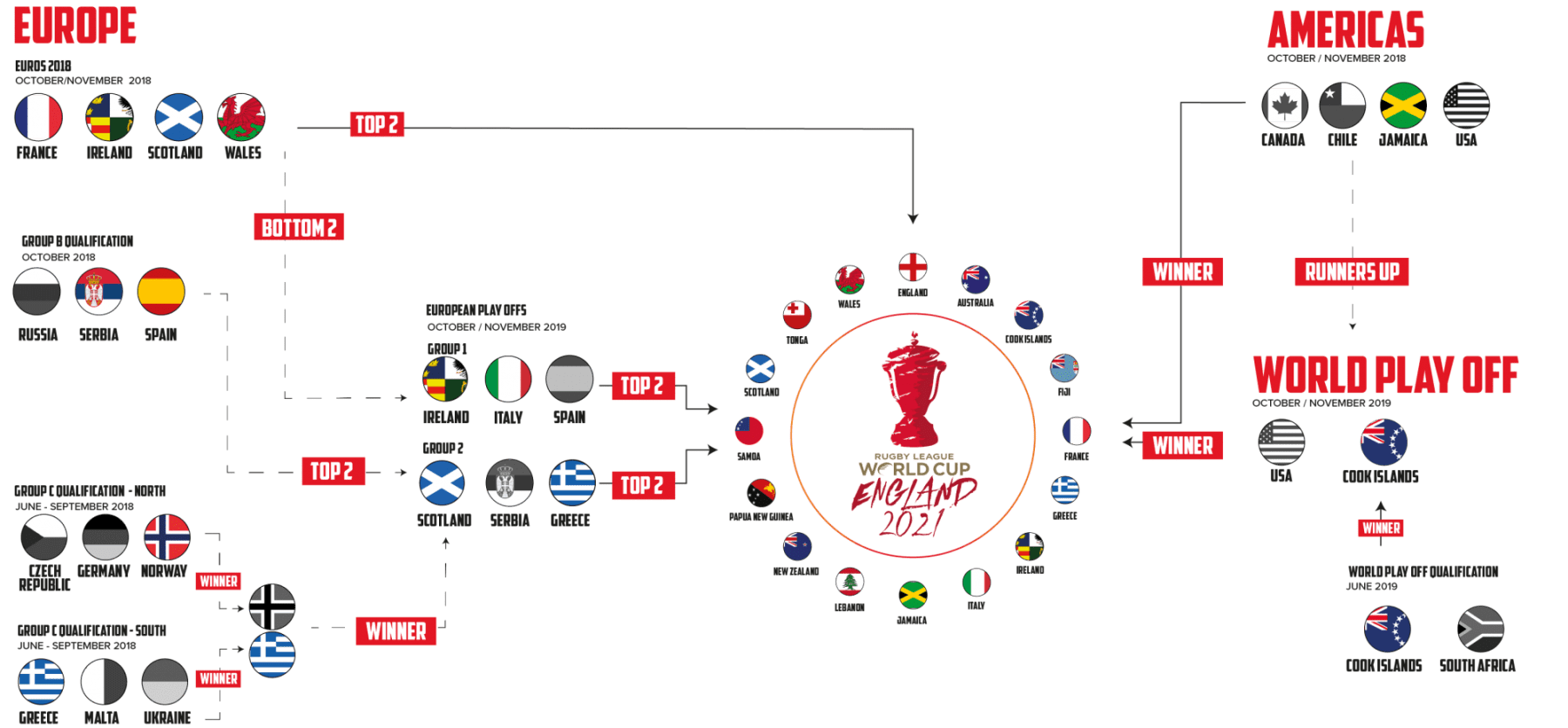 Men's Rugby League World Cup 2021