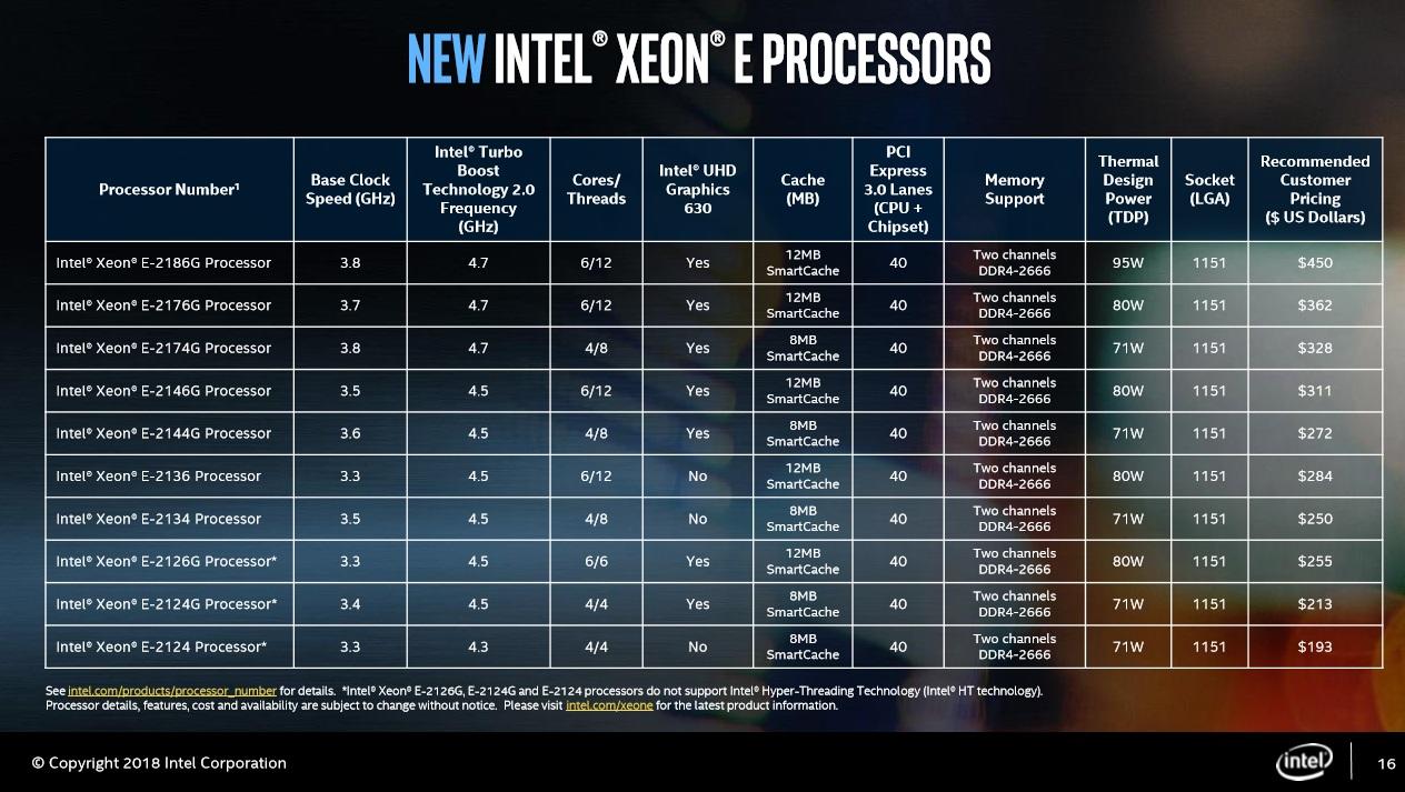 Intel Xeon E Series Line Up