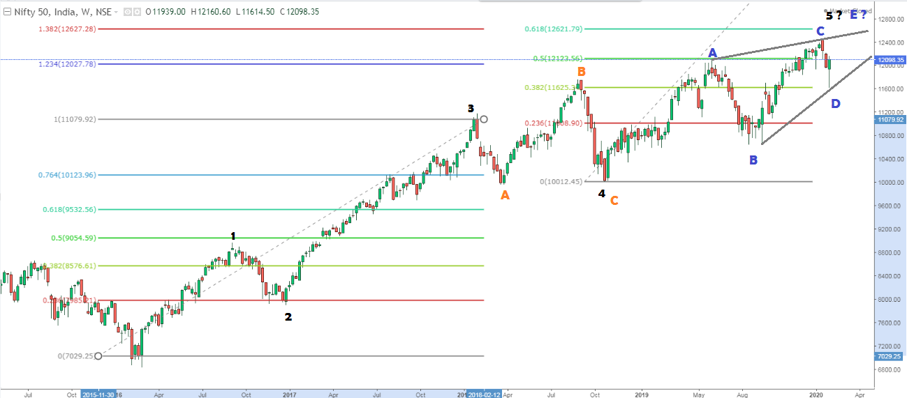 NIFTY weekly chart with Elliot Wave Counts in larger degree