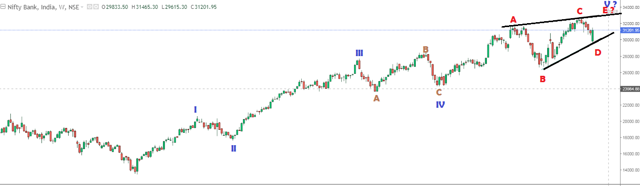 Bank NIFTY Weekly trend analysis and medium term trading strategy