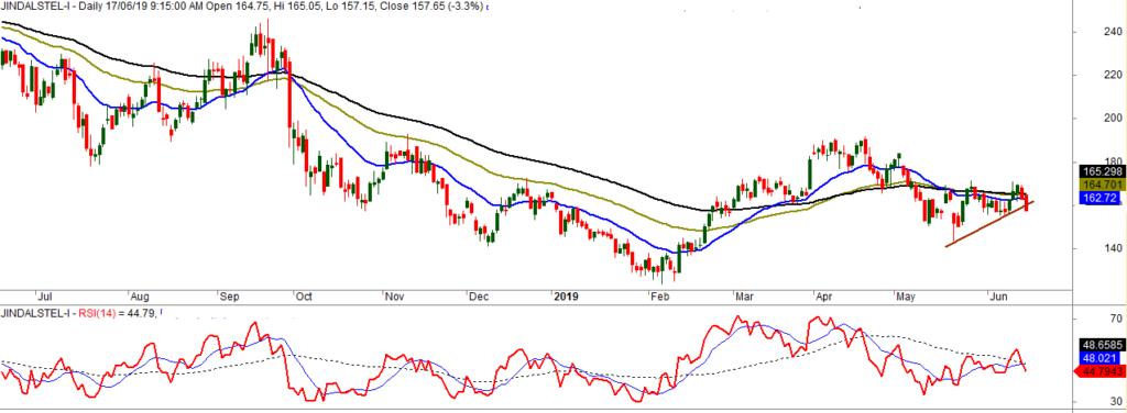 Jindal Steel Daily Chart Analysis