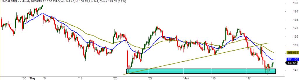 Jindal Steel Hourly Chart Analysis