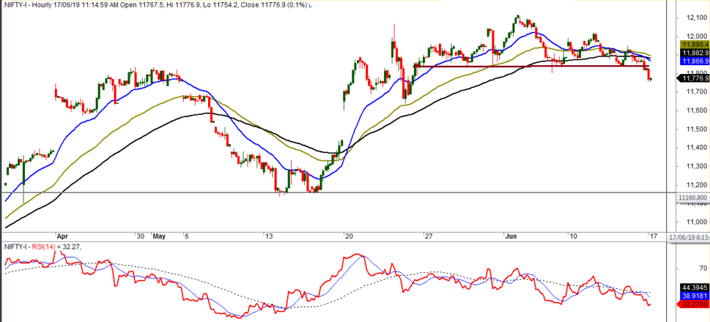 NIFTY Hourly chart trading strategy