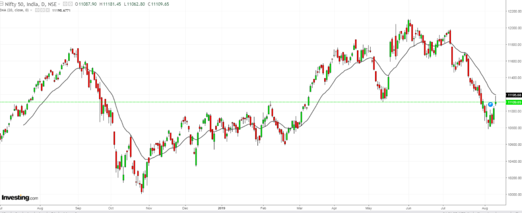 NIFTY bouncing back from the support zone as shown in daily chart