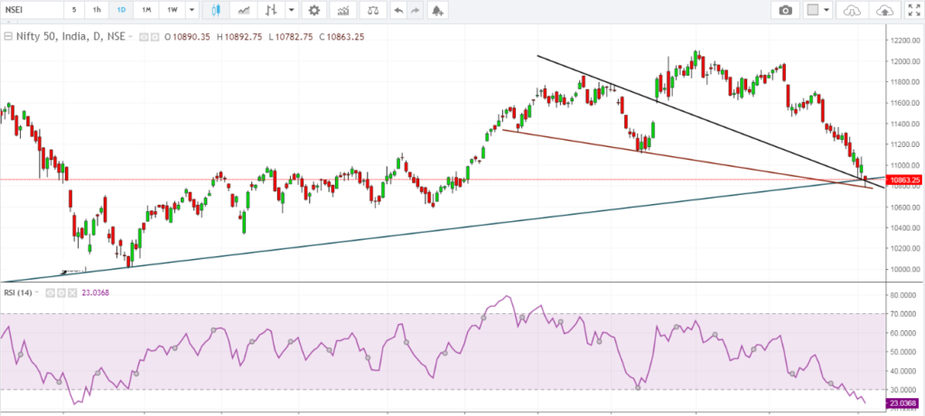 NIFTY Daily Chart entering the support zone