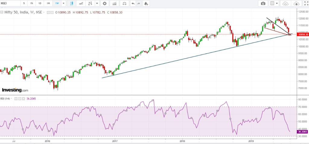 Nifty weekly chart entering key support zone