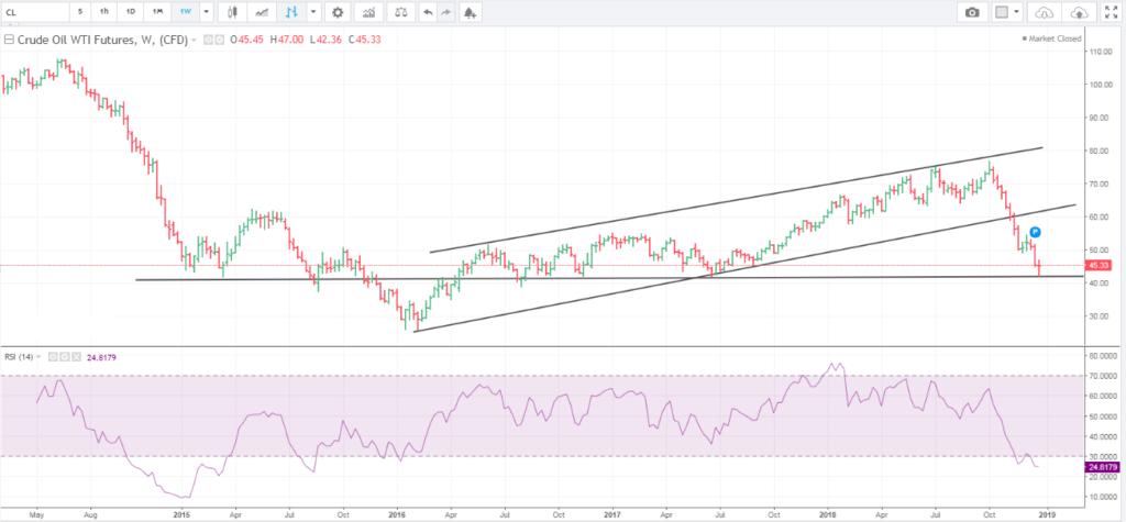 Nymex Crude Oil weekly chart analysis