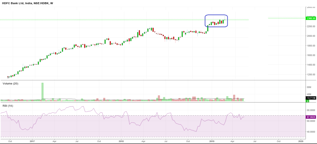 HDFC Bank Weekly Chart Analysis