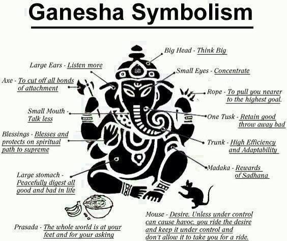Lord Ganesha - Investment Strategies