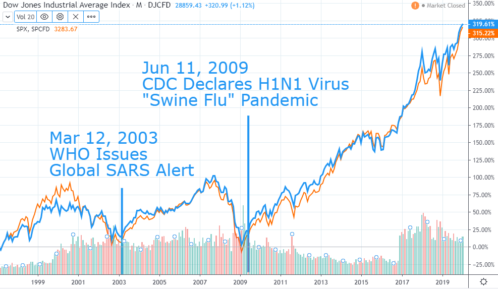 The US Dow Jones Chart with SARS and H1N1 panic bottoms marked.