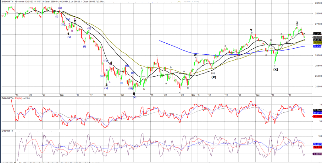 Bank NIFTY Hourly Chart with Elliot Wave counts and technical analysis applied