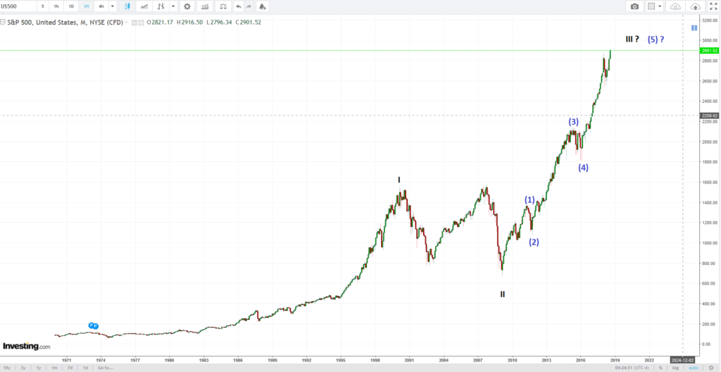 S&P 500 in mature stages of bull run elliot wave counts unleashed