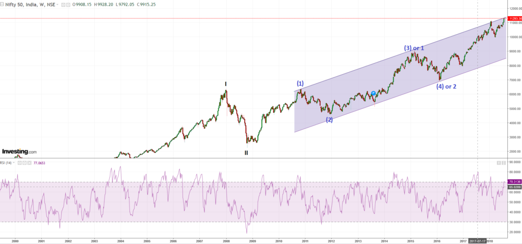 Nifty weekly chart with probable Elliot wave counts and channeling technique