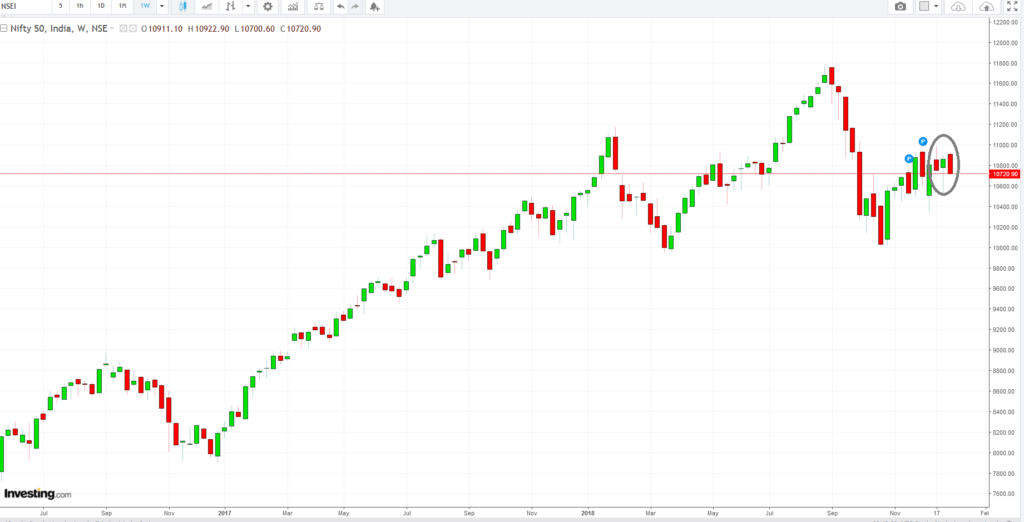 NIFTY weekly chart with bearish candlestick chart reversal