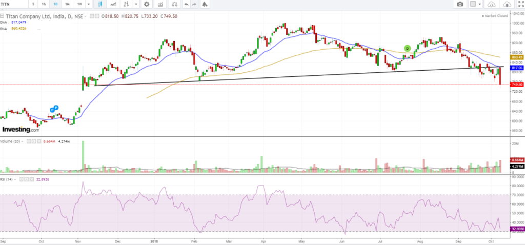 Titan Industries : Trading using simple techniques