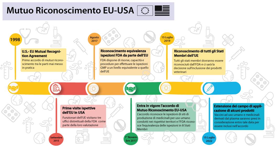 L'accordo di mutuo riconoscimento EU-USA nell'ambito delle Ispezioni GMP