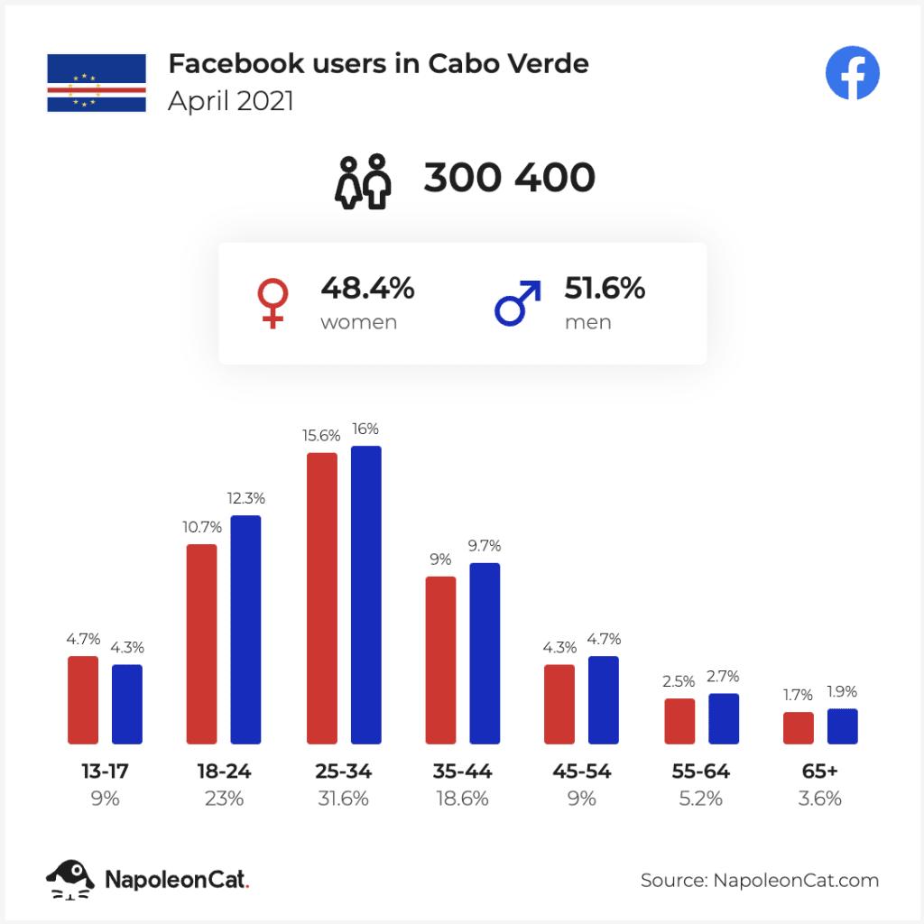Redes Sociais mais usadas em Cabo Verde - Utilizadores do Facebook em Cabo Verde - Abril de 2021