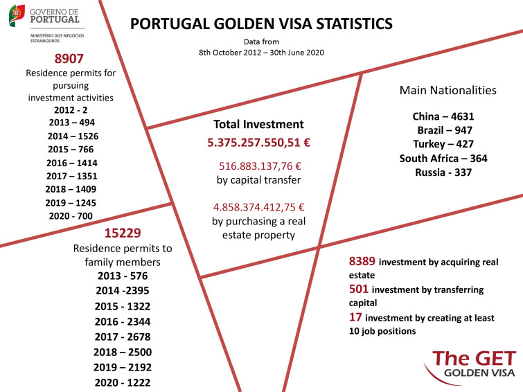 The Ultimate Guide to Portugal Golden Visa