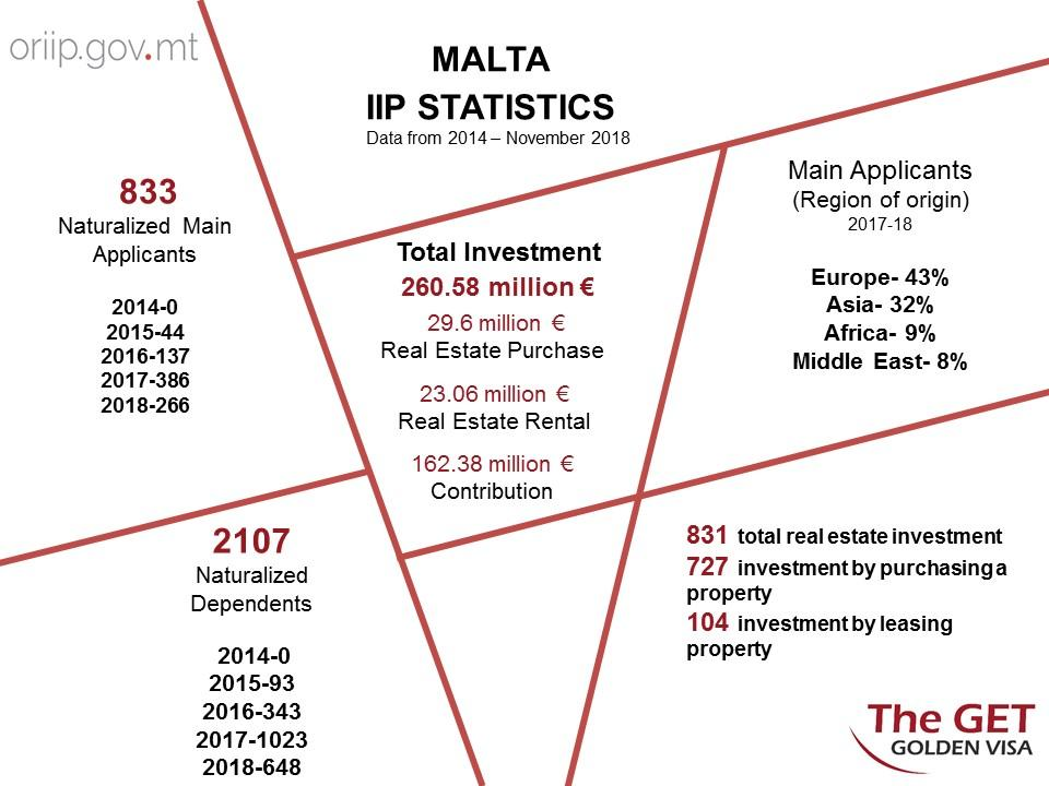 The Ultimate Guide to Malta Citizenship by Investment
