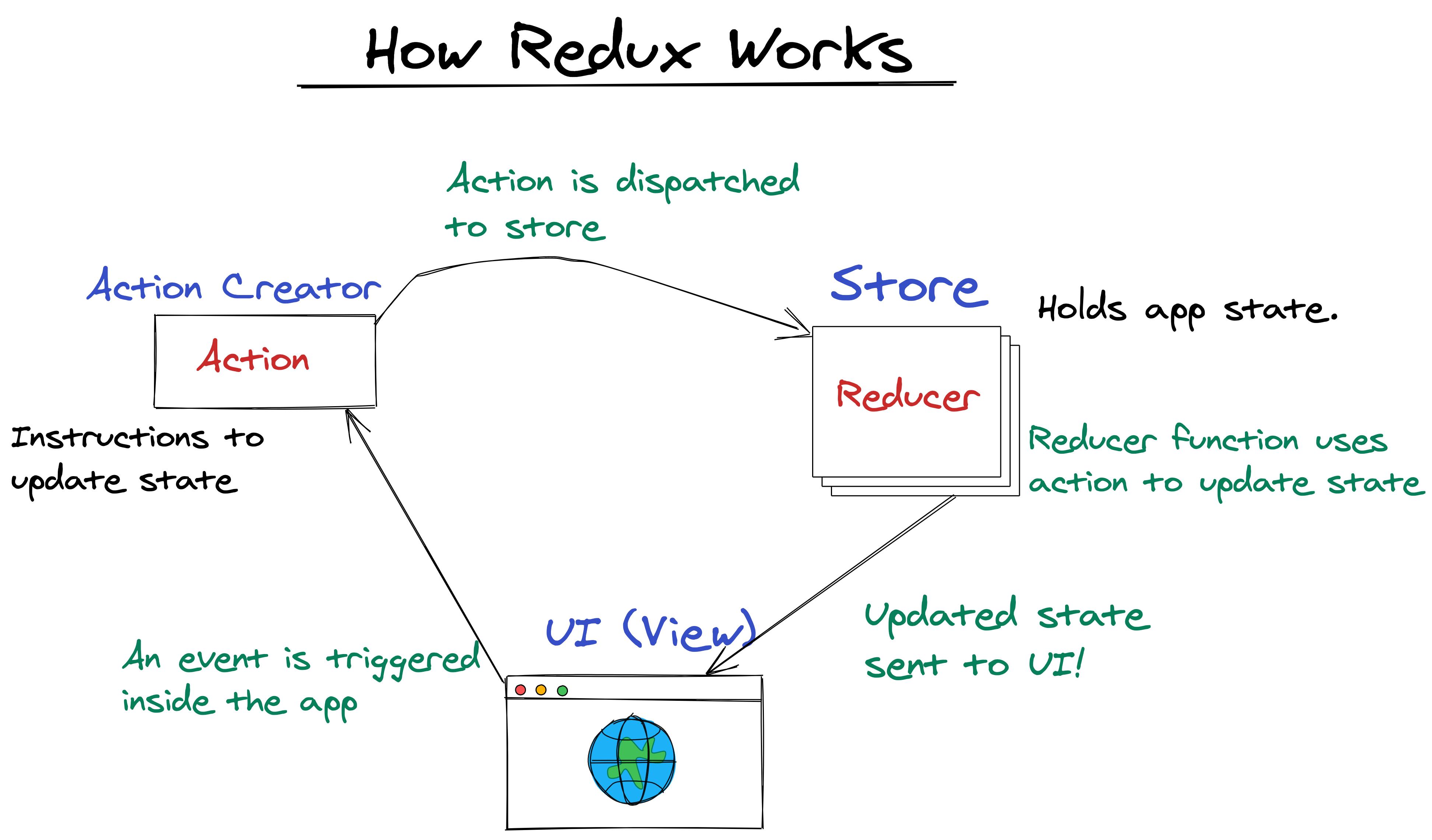 redux-flow-diagram