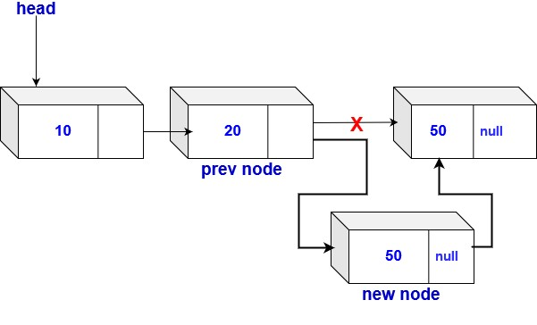insertion at nth position