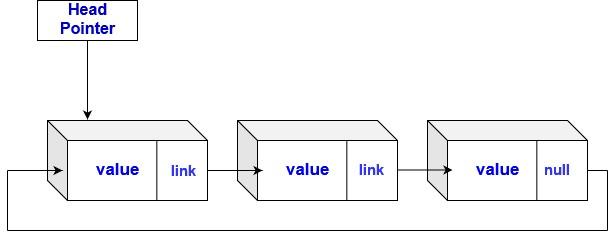 https://res.cloudinary.com/dc0mjpwf8/image/upload/v1588671276/ArticleImages/linked%20lists/CLL_w9zdue.jpg
