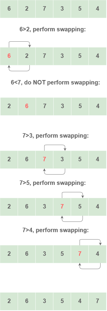 https://res.cloudinary.com/dc0mjpwf8/image/upload/v1590235949/ArticleImages/Sorting%20Algorithms/Bubble_sort_tu7eq8.png