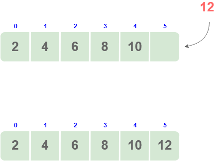 insertion at the end of array