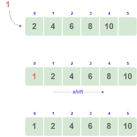 insertion at the beginning of array