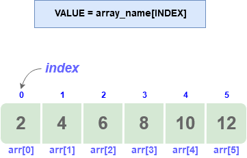 accessing elements in array