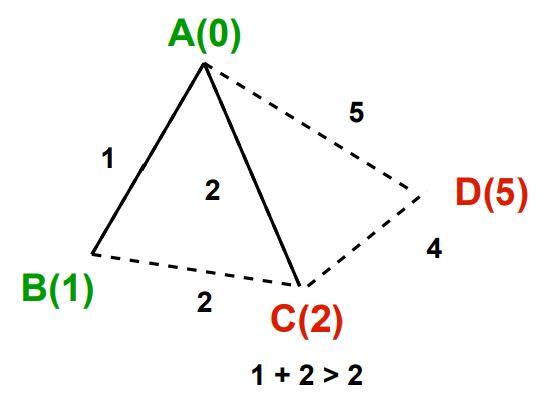 Dijkstra's algorithm image 4