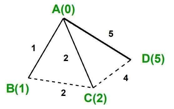 Dijkstra's algorithm output