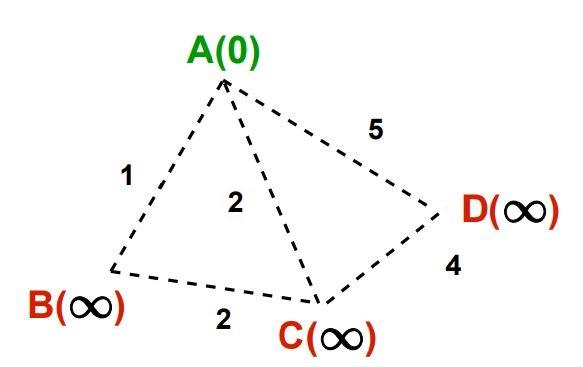 Dijkstra's algorithm image 2