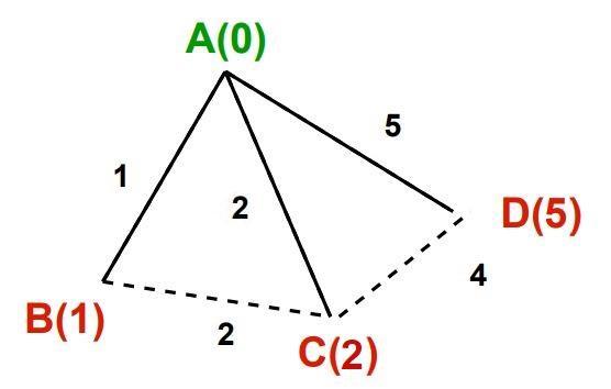 Dijkstra's algorithm image 3