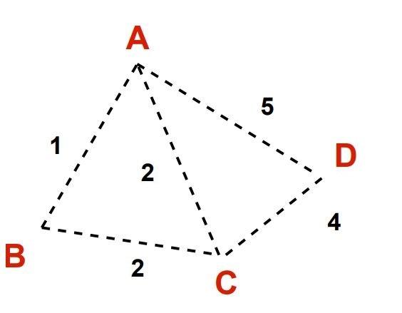 Dijkstra's algorithm Input