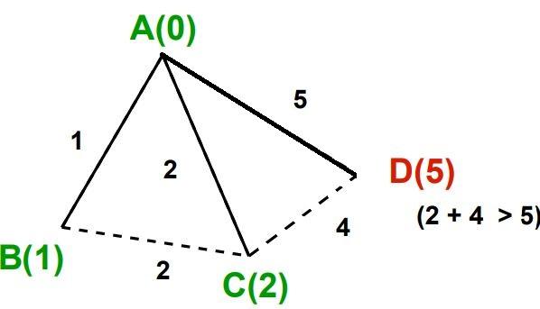 Dijkstra's algorithm image 5