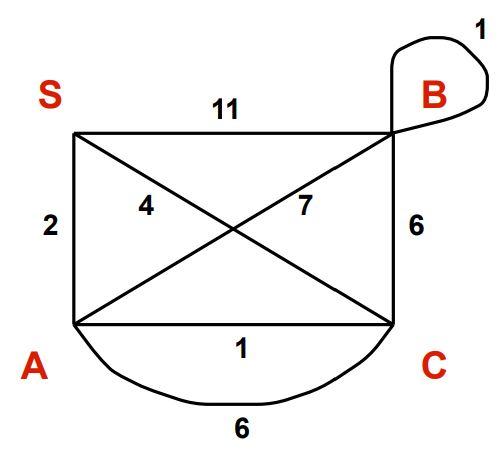 Kruskal's algorithm image Input