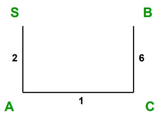 Kruskal's algorithm image solution