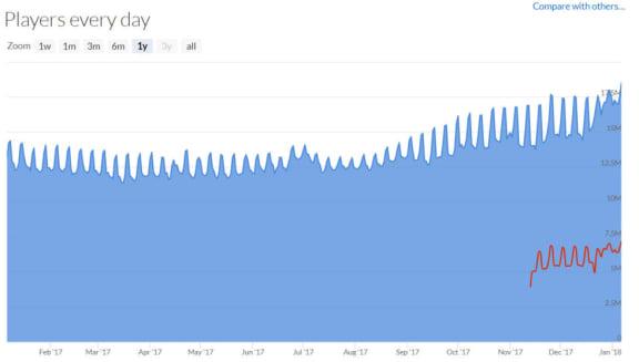 Över 18 miljoner användare var inloggade på Steam samtidigt
