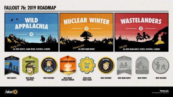 Bethesda överger inte Fallout 76, presenterar vägkarta för 2019