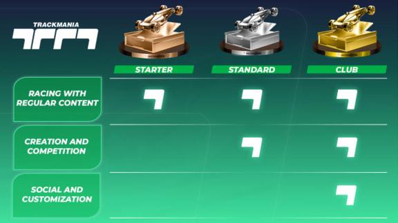 Trackmania blir free-to-play, men kräver prenumeration för vissa funktioner