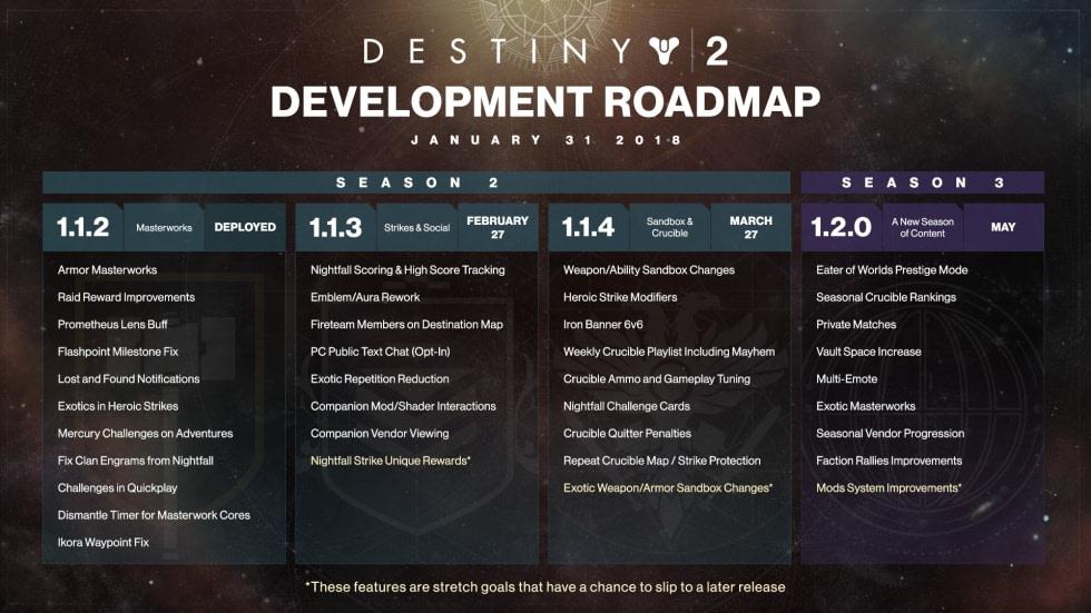 Bungie berättar mer om framtiden för Destiny 2