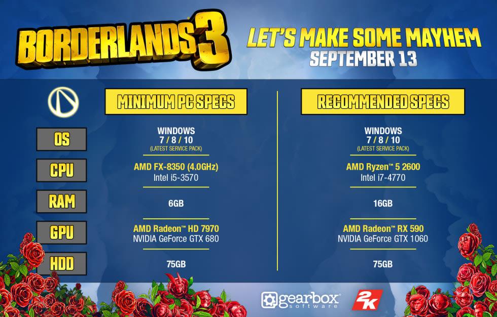 Här är systemkraven och de rekommenderade specifikationerna för Borderlands 3