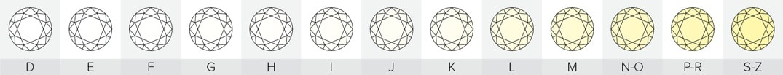 Diamond Color Scale - Chicago Diamond Buyer