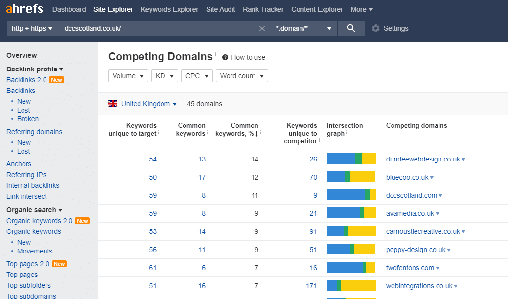 Competing Domains, Content Marketing, Common keywords