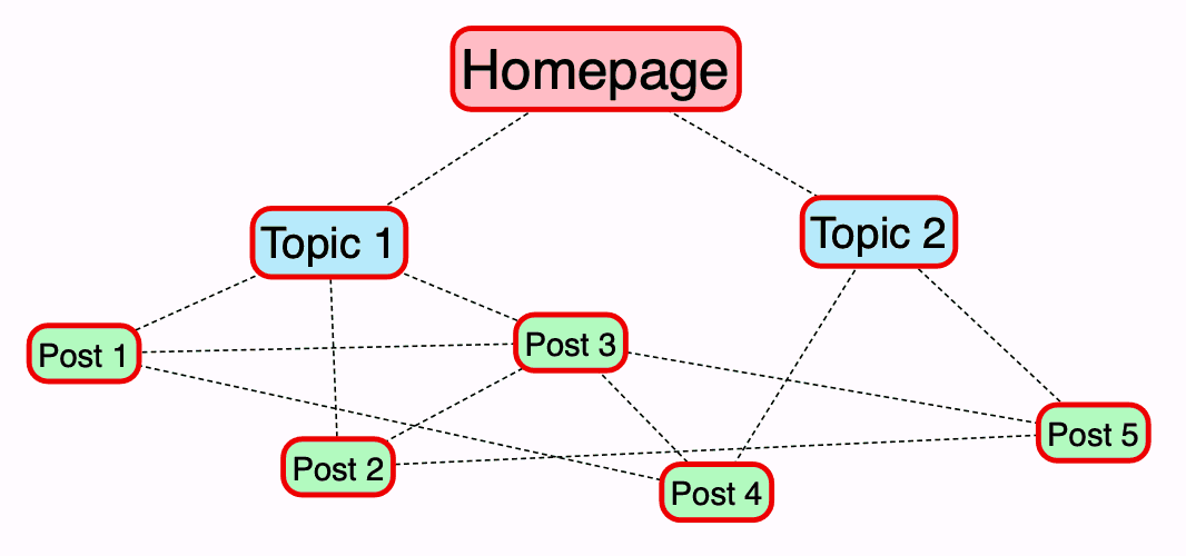 internal linking, SEO, Content writing