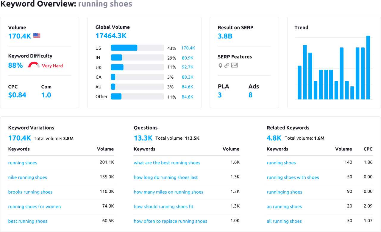 Keyword Research, Keyword Overview
